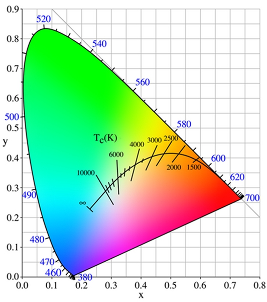 correlated color temperature